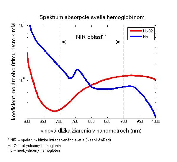 Graf absorpcie svetelného žiarenia hemoglobínom – fyzikálny princíp pulzných oximetrov