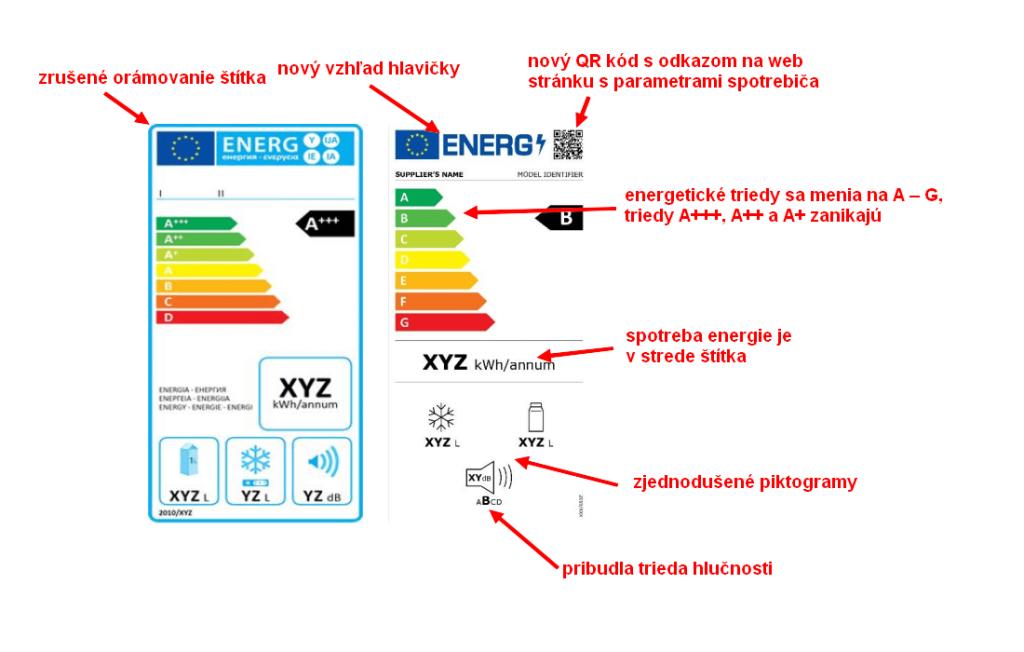 Porovnanie starého a nového energetického štítka or roku 2021 v EU.