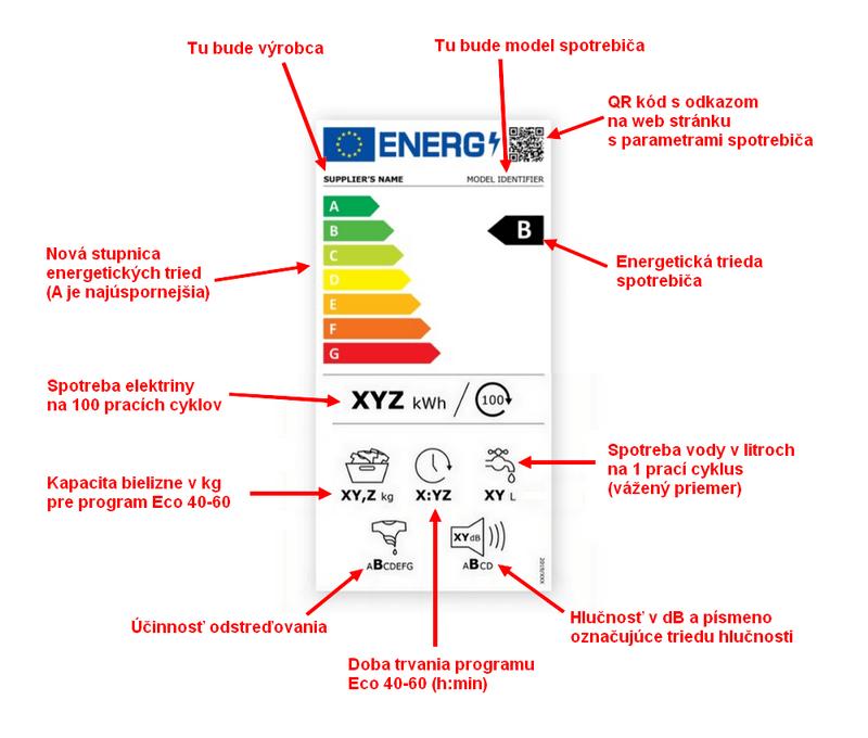 Nový energetický štítok od roku 2021 pre práčky