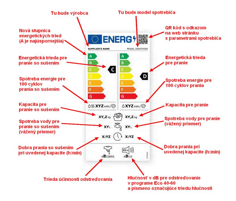 Nový energetický štítok od roku 2021 pre práčky so sušičkou