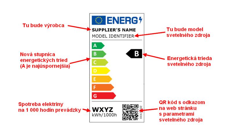 Nový energetický štítok od roku 2021 pre svetelné zdroje