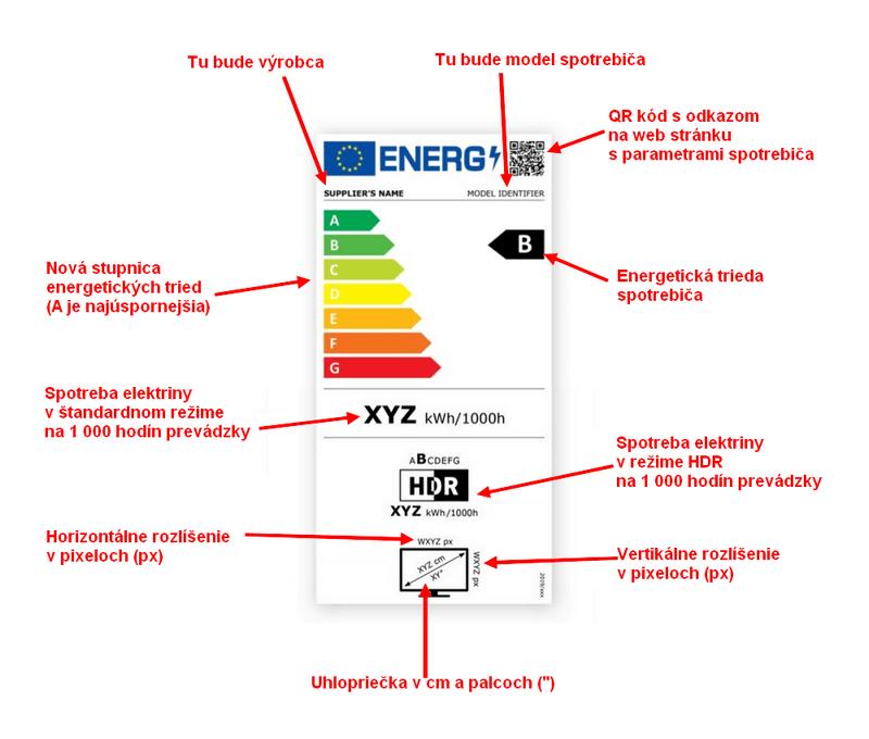 Nový energetický štítok od roku 2021 pre televízory a obrazovky