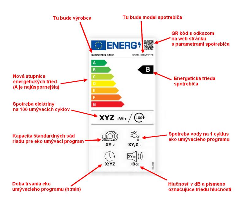 Nový energetický štítok od roku 2021 pre umývačky riadu
