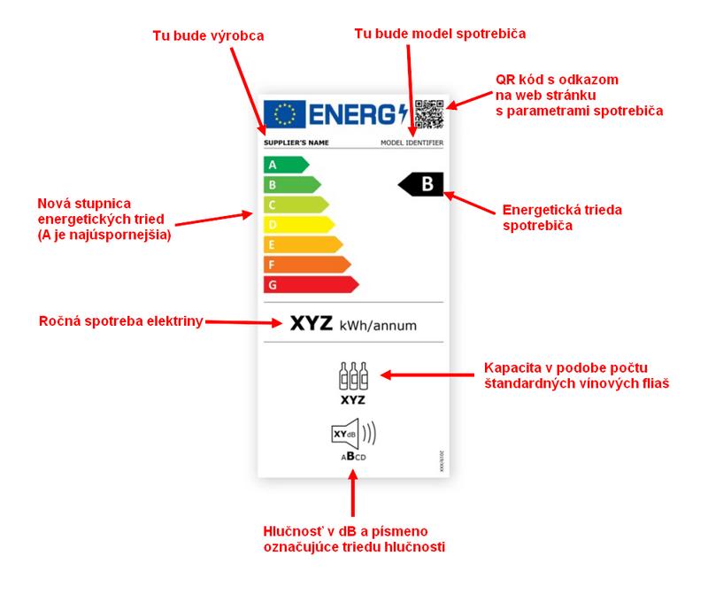 Nový energetický štítok od roku 2021 pre vinotéky