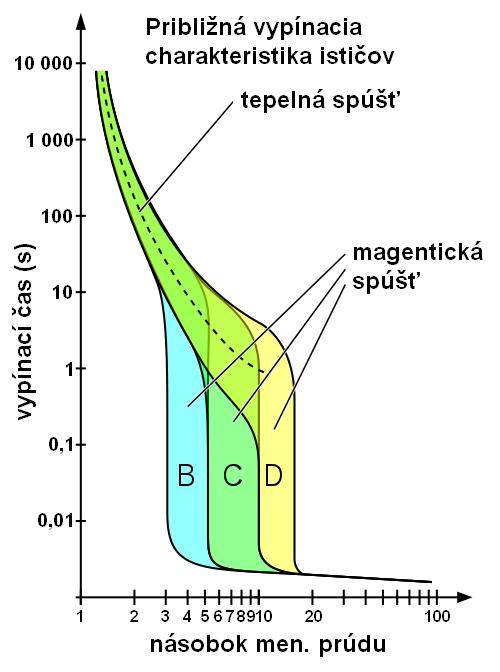 Charakteristika ističov B, C a D