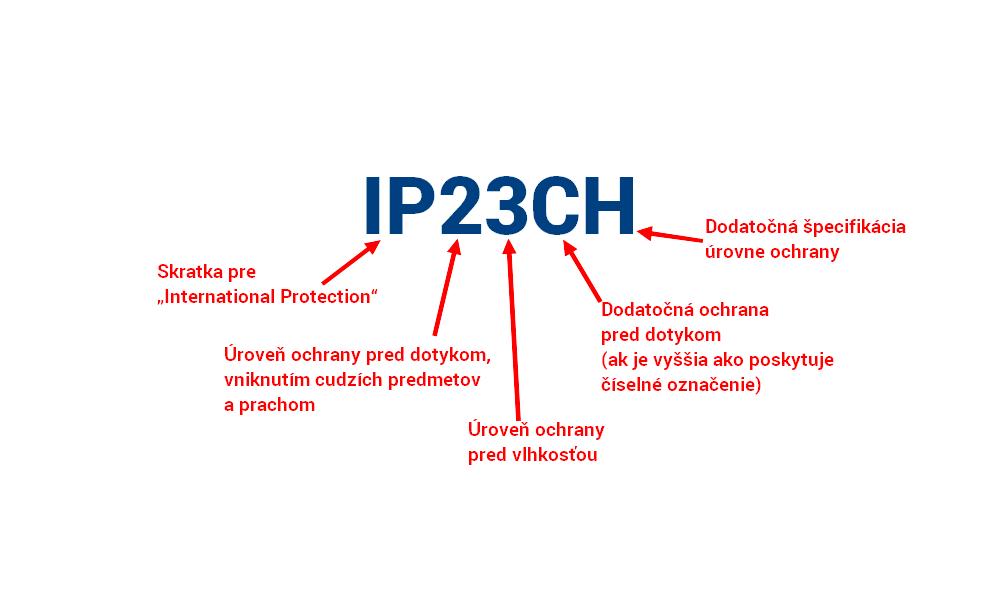 Krytie IP – význam skratky, čísiel a dodatkových písmen