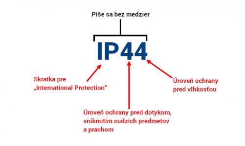 IP krytie – skratka na elektrických zariadeniach a jej význam