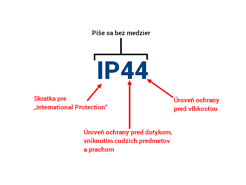 Krytie IP – význam skratky a čísiel