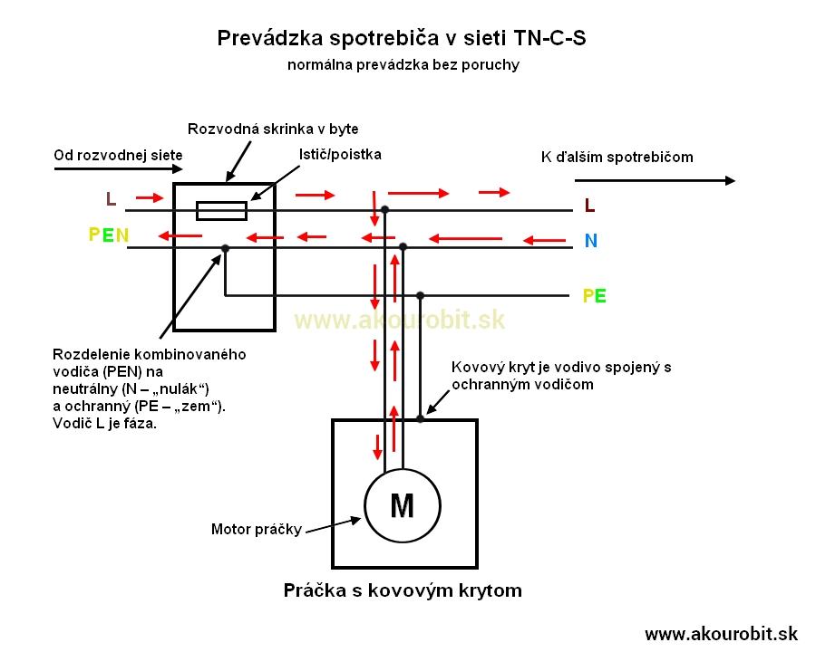 Prevádzka spotrebiča bez poruchy v sieti TN-C-S.