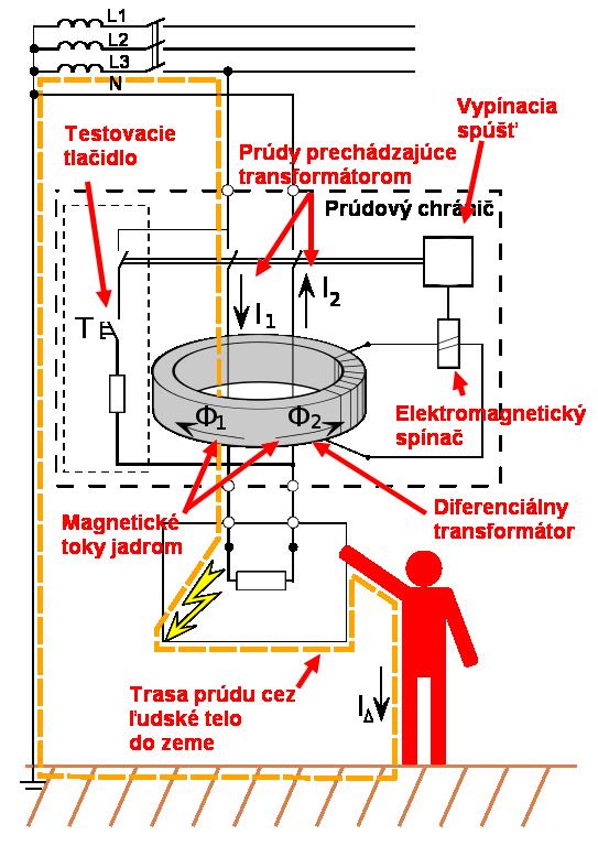 Prúdový chránič pro poruche na elektroinštalácii